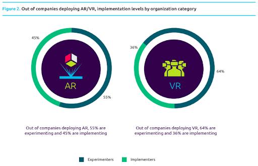 stats on implementation level in VR market
